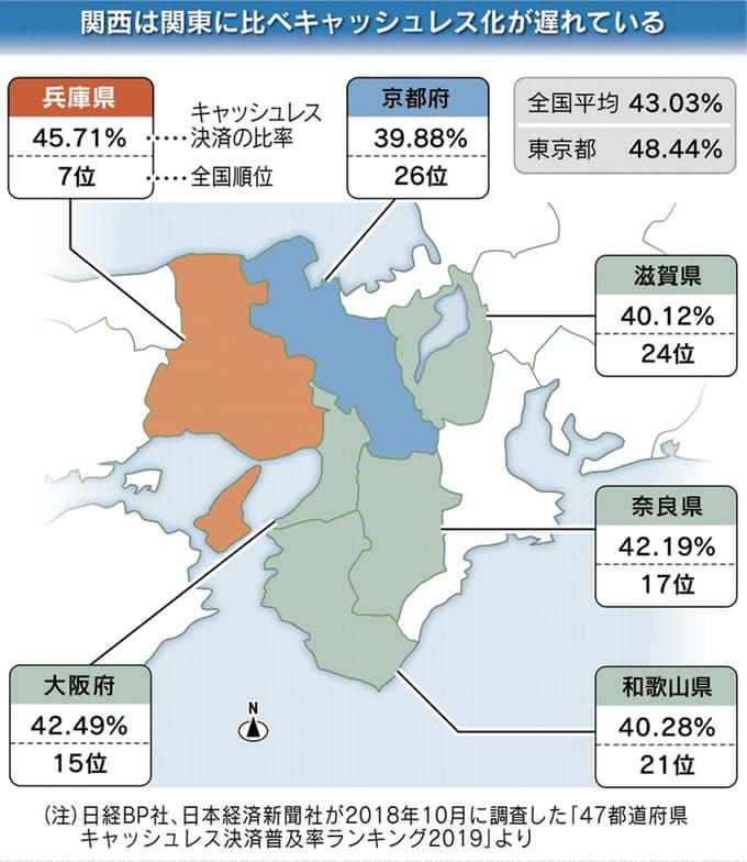 47都道府県キャッシュレス決済普及ランキング