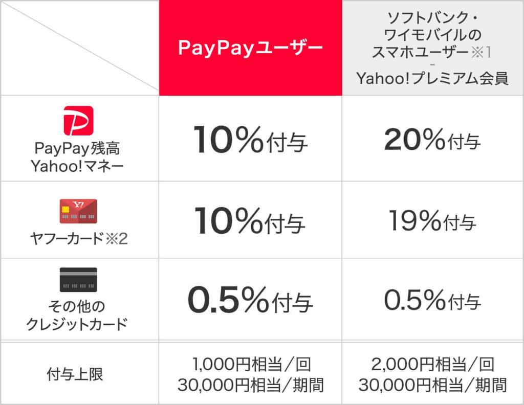 PayPay(ペイペイ)のワクワクキャンペーンの対象者別還元率