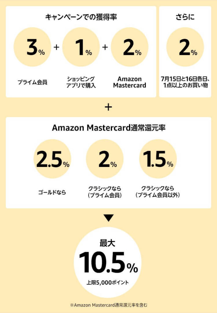 amazonプライムデーのポイント還元率