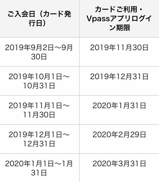 三井住友カード20%還元キャンペーンの時期、いつからいつまで?